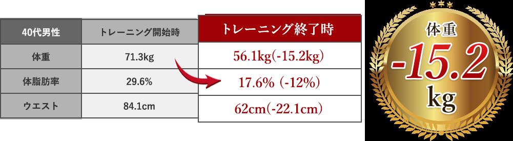 体重15.2kg